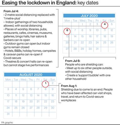 Easing the lockdown in England: key dates (PA Graphics)