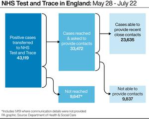 NHS Test and Trace in England (PA Graphics)