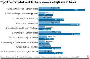 Top 10 overcrowded weekday train services in England and Wales (PA Graphics)