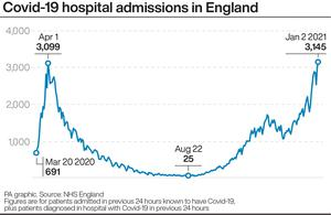 Covid-19 hospital admissions in England (PA Graphics)