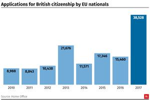 Applications for British citizenship by EU nationals