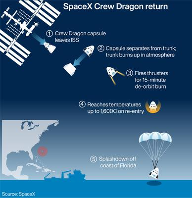 The reentry of SpaceX's Crew Dragon capsule (PA Graphics)
