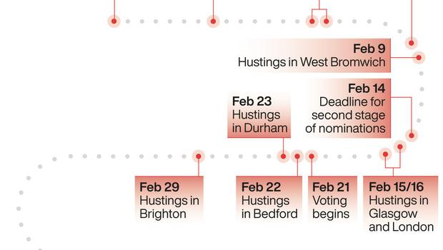 Labour leadership election timetable. See story POLITICS Labour. Infographic by PA Graphics