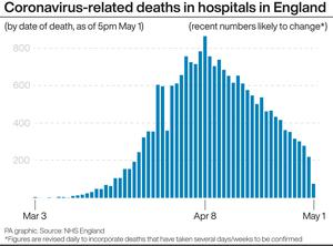 Coronavirus-related deaths in hospitals in England (PA Graphics)