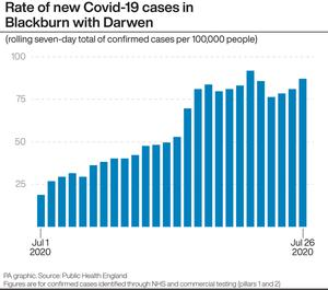 Rate of new Covid-19 cases in Blackburn with Darwen (PA Graphics)