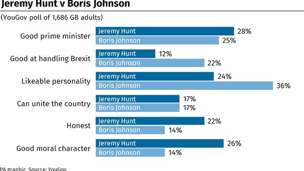 The poll shows the public favouring Mr Hunt as a good prime minister (PA Graphics)