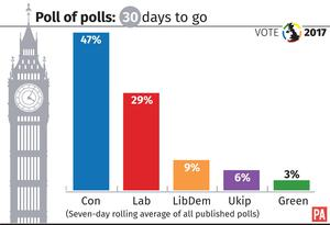 Poll of polls with 30 days to go