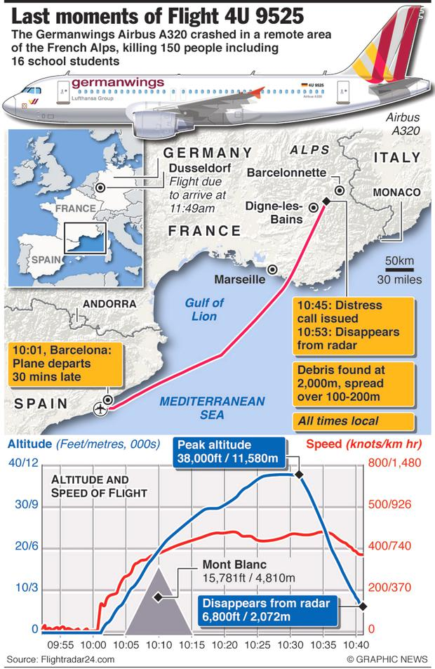 March 24, 2015 -- The Germanwings Airbus A320 crashed in a remote area of the French Alps, killing 150 people including 16 school students. Germanwings said the plane started descending one minute after reaching its cruising height and continued losing altitude for eight minutes. Graphic shows airliner and route of Flight 9525