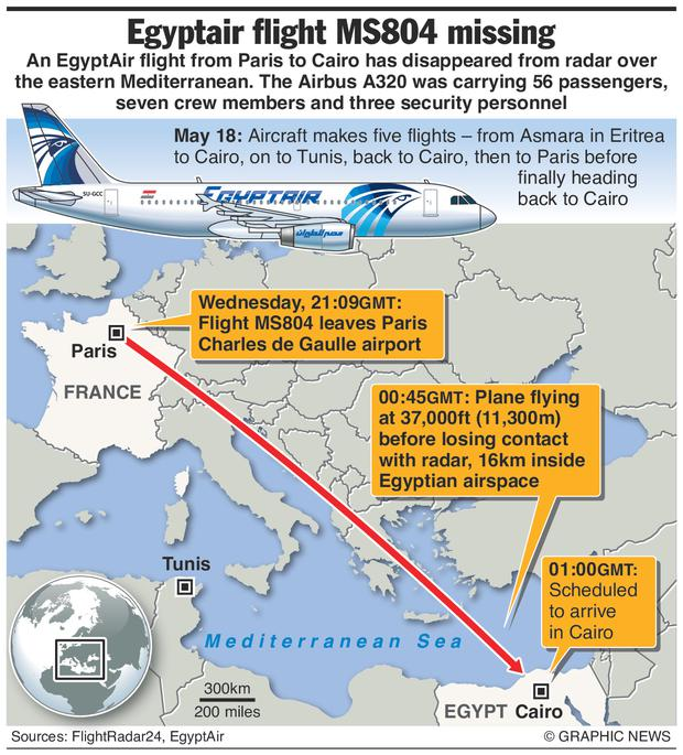 Graphic: An EgyptAir flight carrying 66 passengers and crew on a flight from Paris to Cairo went missing on Thursday, disappearing from radar over the Mediterranean Sea.