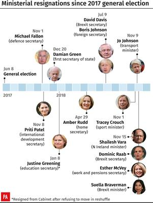 A list of ministerial resignations since 2017 (PA Graphics)