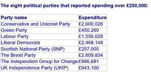 Electoral Commission data showing campaign spending by those parties which spent more than £250,000 on the European Parliament elections (PA)