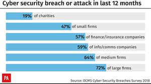 Cyber security breach or attack in last 12 months