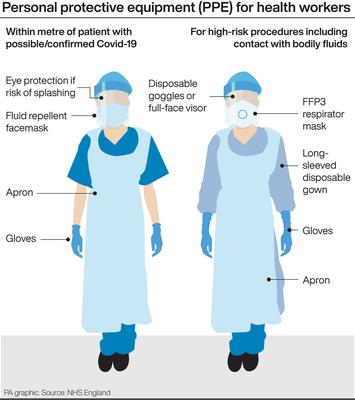 Personal protective equipment for health workers (PA Graphics)