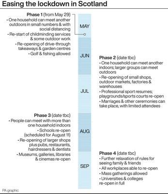 Roadmap for easing the lockdown in Scotland (PA Graphics)