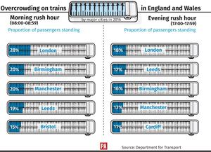 Overcrowding on trains in England and Wales by major cities in 2016 (PA Graphics)