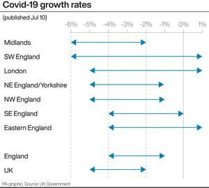 Covid-19 growth rates (PA Graphics)