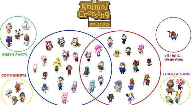Political map of Animal Crossing characters (Jake Garner/@HuntyChan)