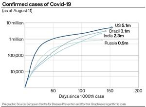 Cumulative cases of Covid-19 in the top four countries around the world (PA Graphics)