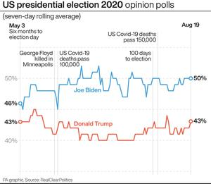 US presidential election 2020 opinion polls (PA Graphics)