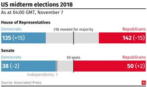 Latest results in the US midterm elections (PA Graphics)