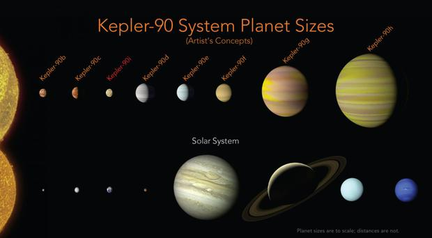 A comparison of the planets in our solar system and those orbiting the star Kepler-90 (Nasa)