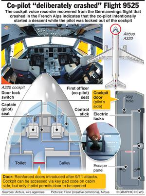 March 26, 2015 -- The cockpit voice recorder recovered from the Germanwings flight that crashed in the French Alps indicates that the co-pilot intentionally started a descent while the pilot was locked out of the cockpit. Graphic shows layout of the A320 cockpit and entrance door.
