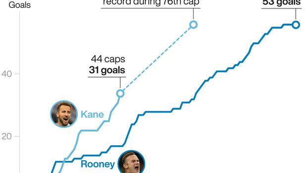 Harry Kane is comfortably ahead of Wayne Rooney's record at the same stage (PA graphic)