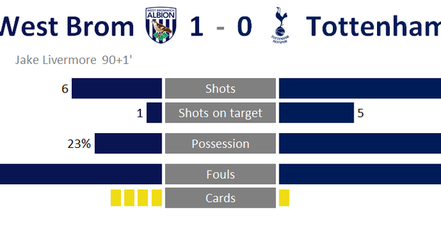 A graphic of West Brom's game against Tottenham