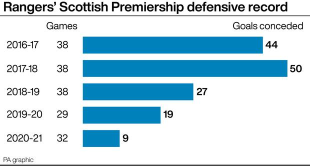 Defensive solidity has helped Rangers wrap up the title (PA graphic)