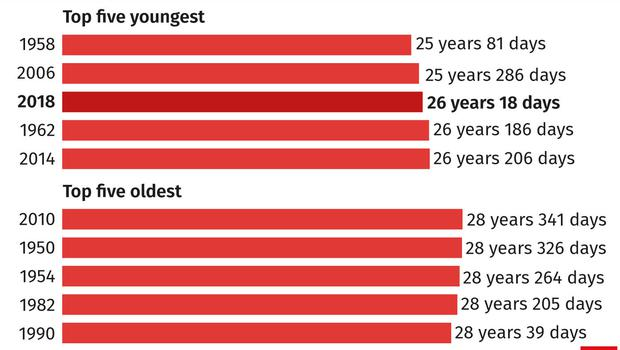 England World Cup squad: average age