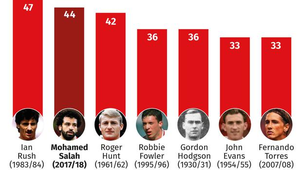 Liverpool: most goals scored in one season.