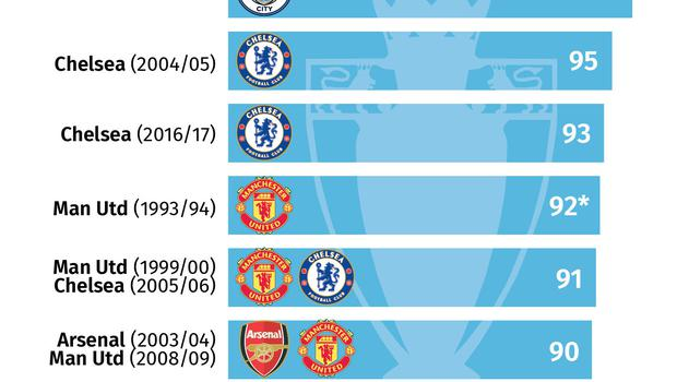 Most Premier League points in one season