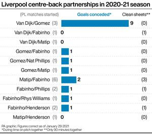 Liverpool are set to field their 12th different starting centre-back partnership in the Premier League at West Ham on Sunday (PA Graphics)