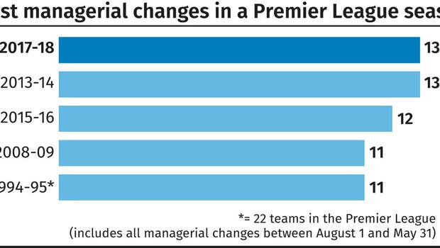 Most managerial changes in a Premier League season
