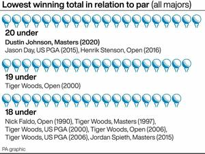 Dustin Johnson set a new tournament record with a total of 20 under par in winning the 84th Masters (PA Graphics)